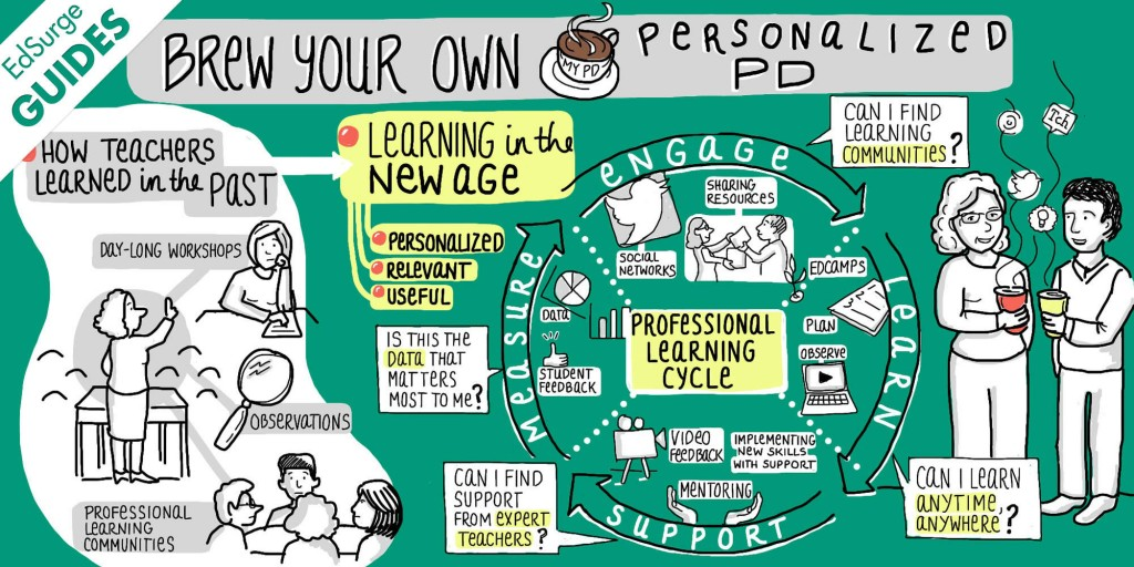 Brew Your Own CPD