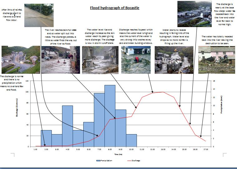 boscastle flooding notes Flooding, where water levels in the ground rise above the surface after prolonged high rainfall the floods impact ed on the agricultural sector through damage to.