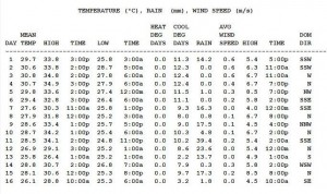 weather data Bangkok SEPT 2013